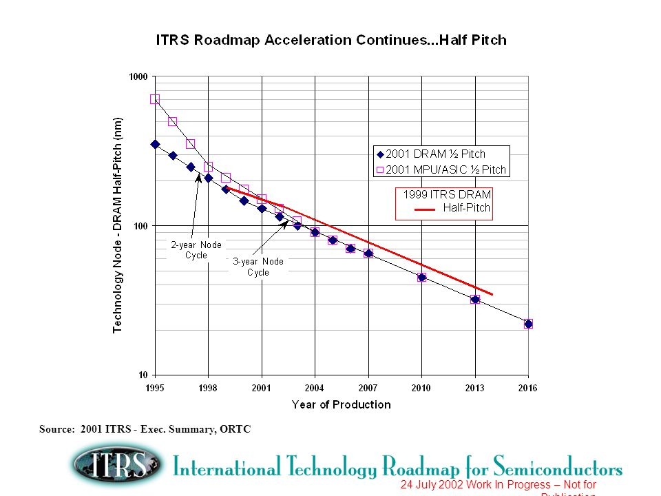Source: 2001 ITRS - Exec. Summary, ORTC
