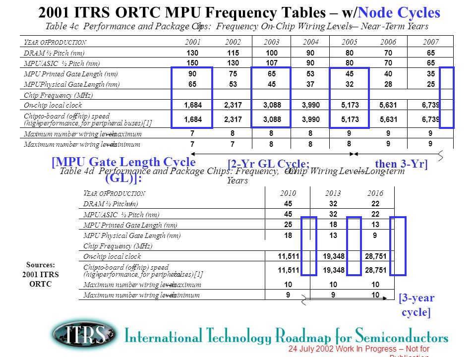 2001 ITRS ORTC MPU Frequency Tables – w/Node Cycles