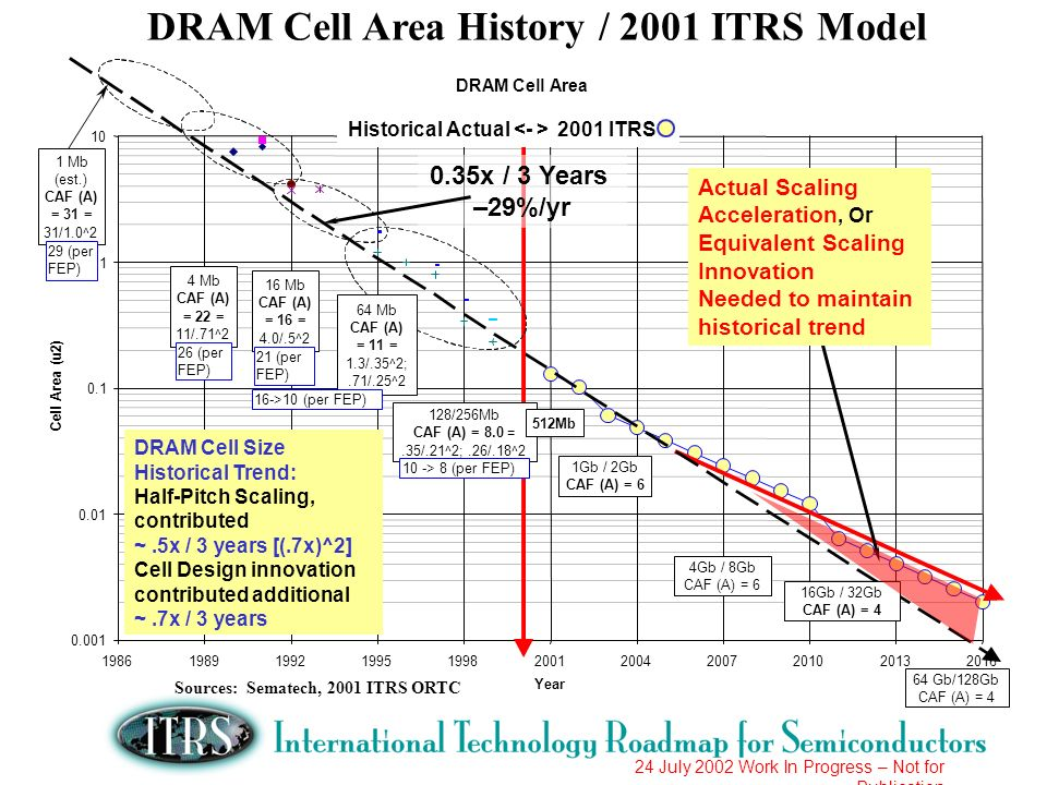 DRAM Cell Area History / 2001 ITRS Model