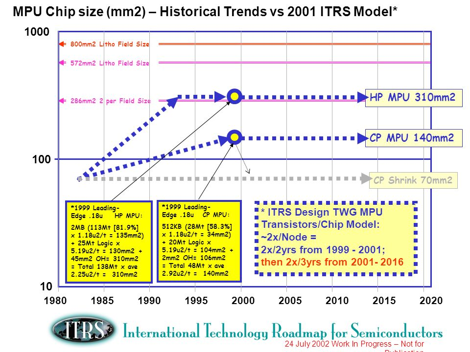 MPU Chip size (mm2) – Historical Trends vs 2001 ITRS Model*
