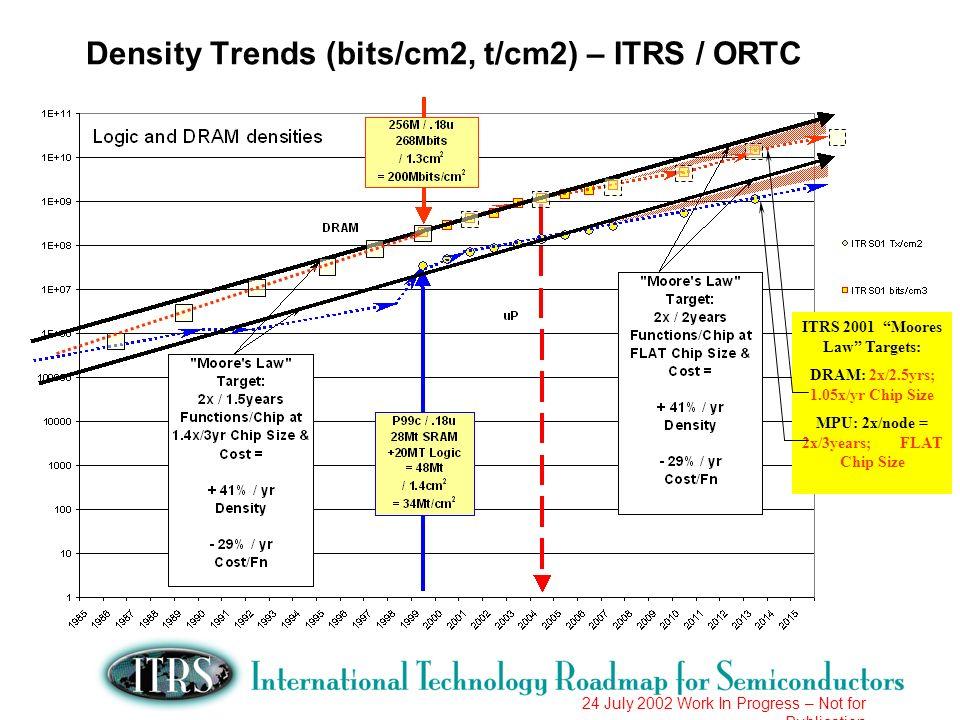 Density Trends (bits/cm2, t/cm2) – ITRS / ORTC