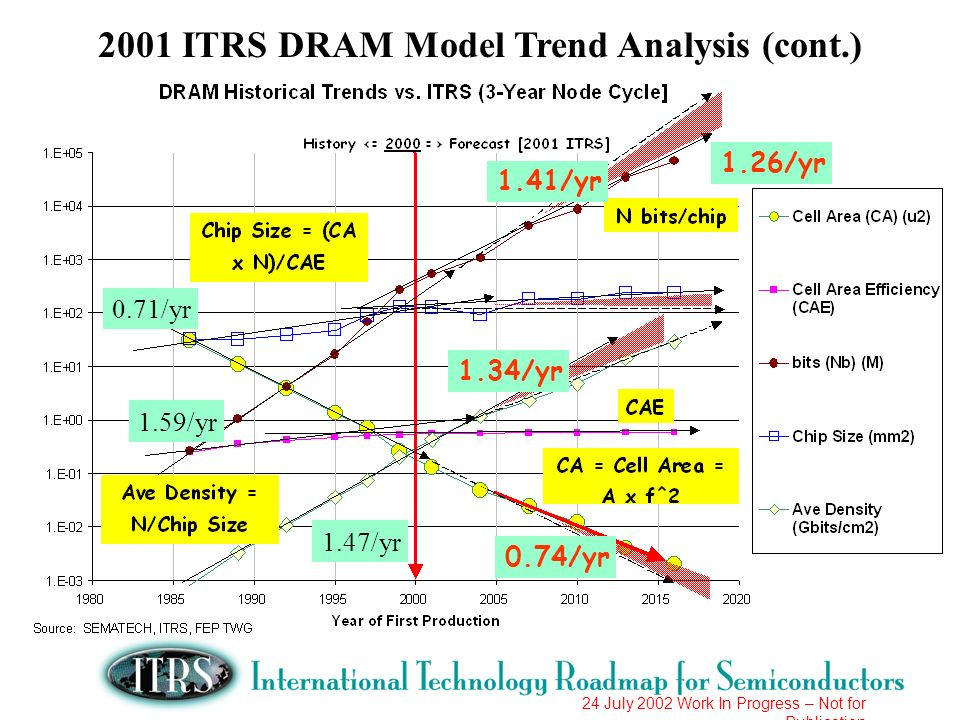 2001 ITRS DRAM Model Trend Analysis (cont.)