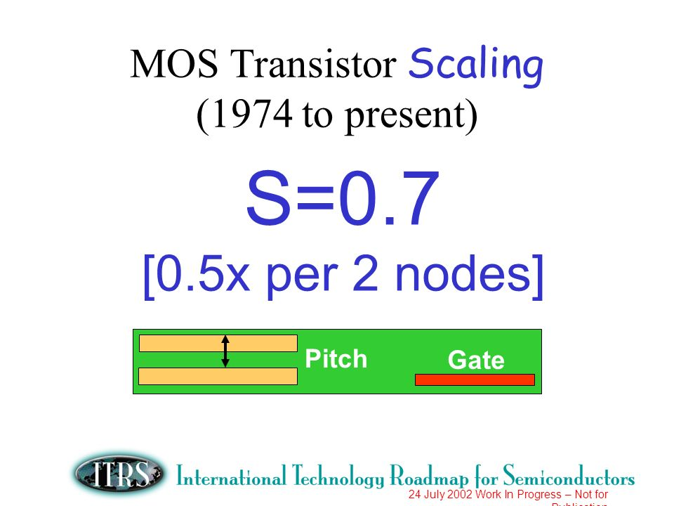 MOS Transistor Scaling (1974 to present)