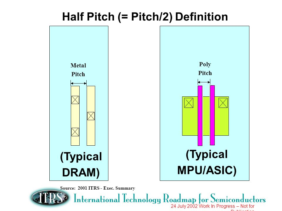 Half Pitch (= Pitch/2) Definition