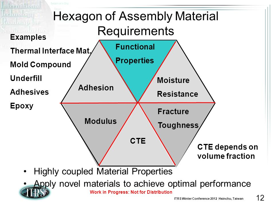 Hexagon of Assembly Material Requirements