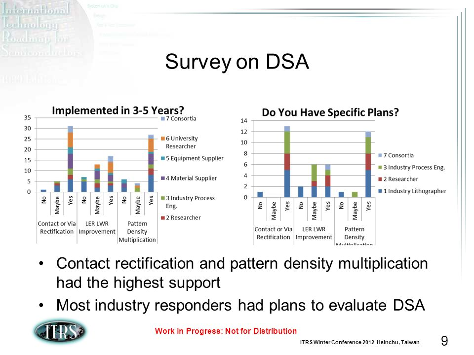 Survey on DSA Contact rectification and pattern density multiplication had the highest support.