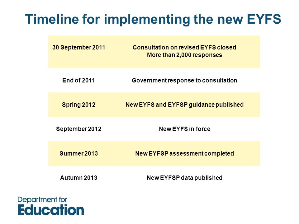 Timeline for implementing the new EYFS