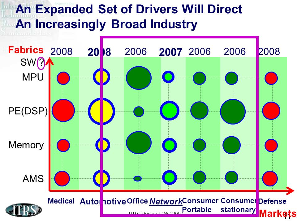 An Expanded Set of Drivers Will Direct An Increasingly Broad Industry