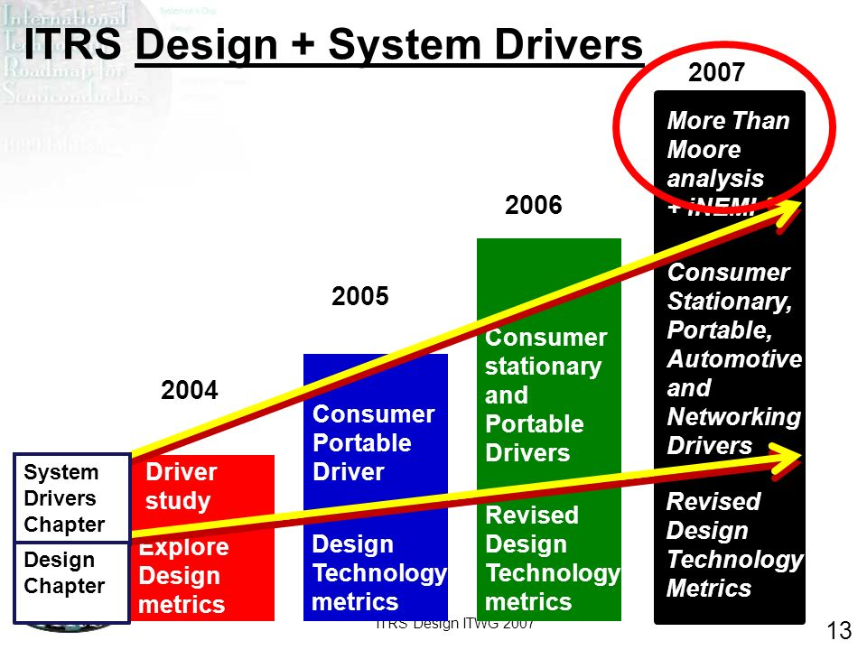 ITRS Design + System Drivers