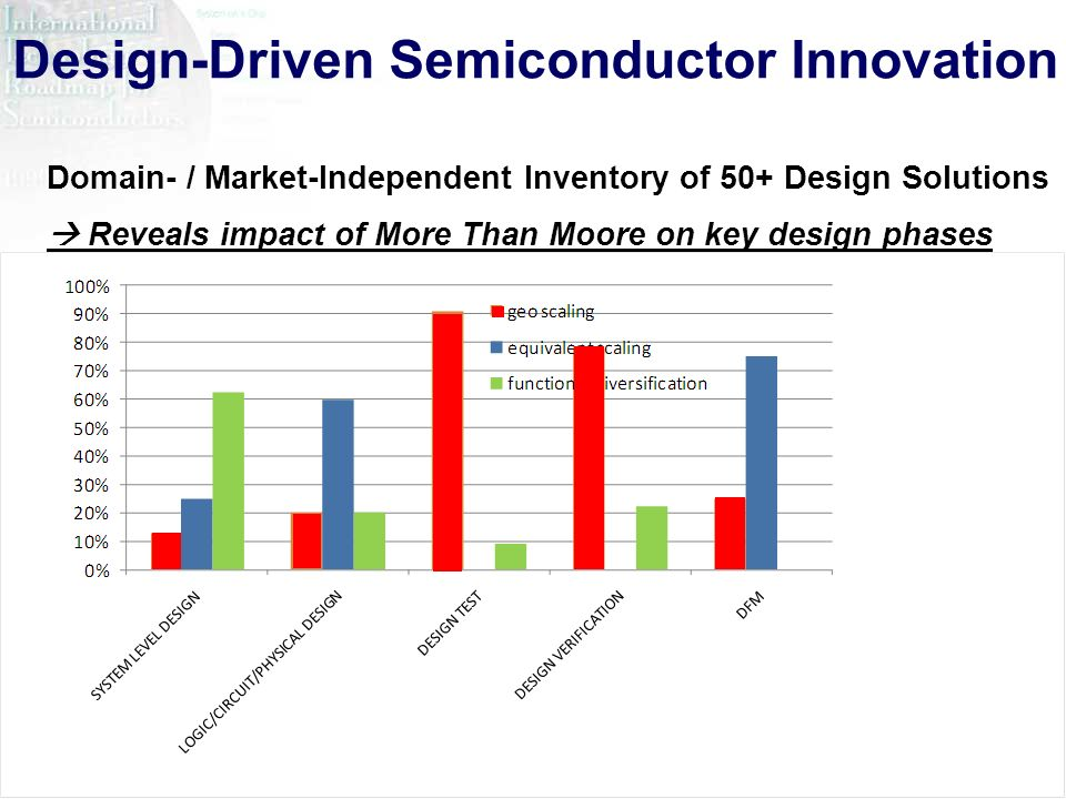 Design-Driven Semiconductor Innovation