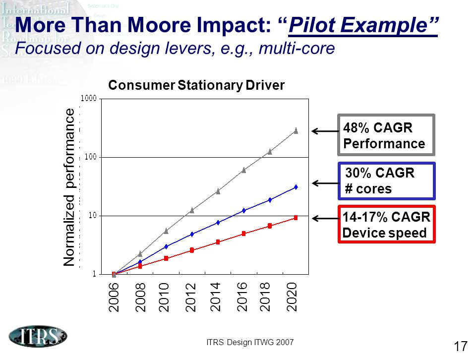 More Than Moore Impact: Pilot Example Focused on design levers, e. g