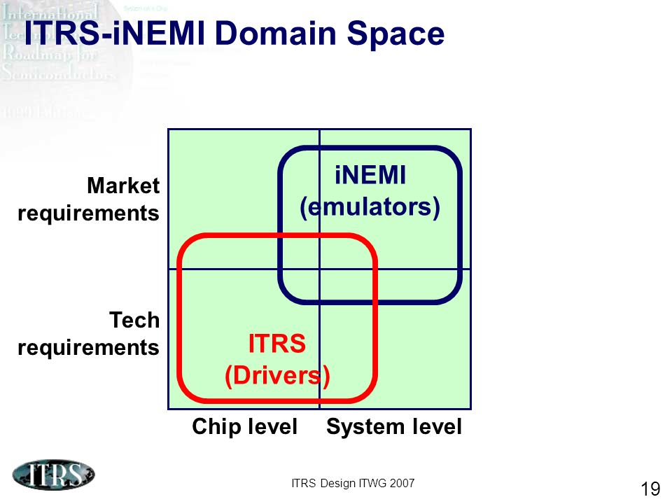 ITRS-iNEMI Domain Space