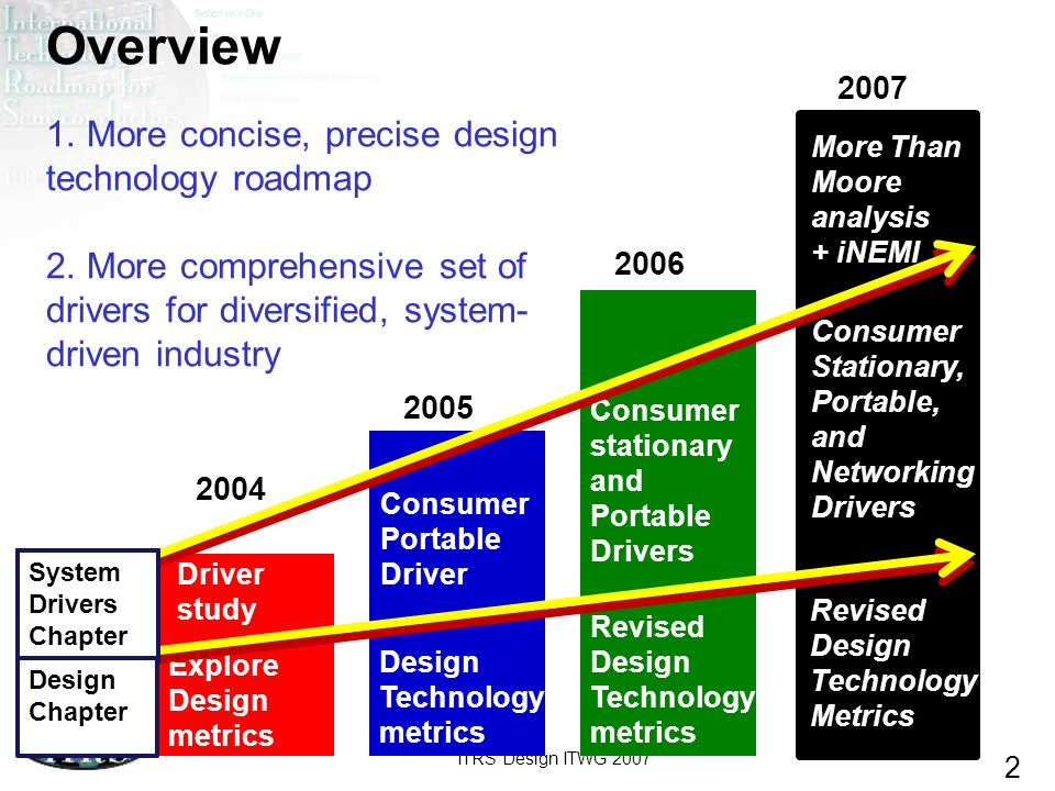 Overview 1. More concise, precise design technology roadmap 2