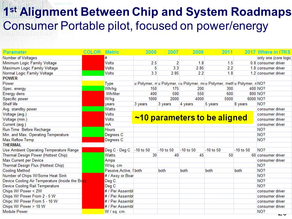 1st Alignment Between Chip and System Roadmaps Consumer Portable pilot, focused on power/energy