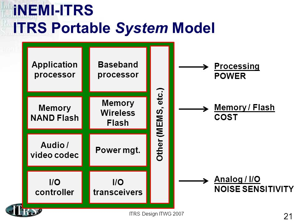 iNEMI-ITRS ITRS Portable System Model