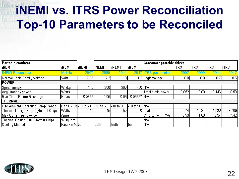 iNEMI vs. ITRS Power Reconciliation Top-10 Parameters to be Reconciled
