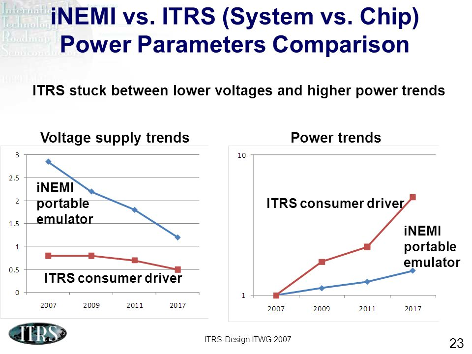 iNEMI vs. ITRS (System vs. Chip) Power Parameters Comparison