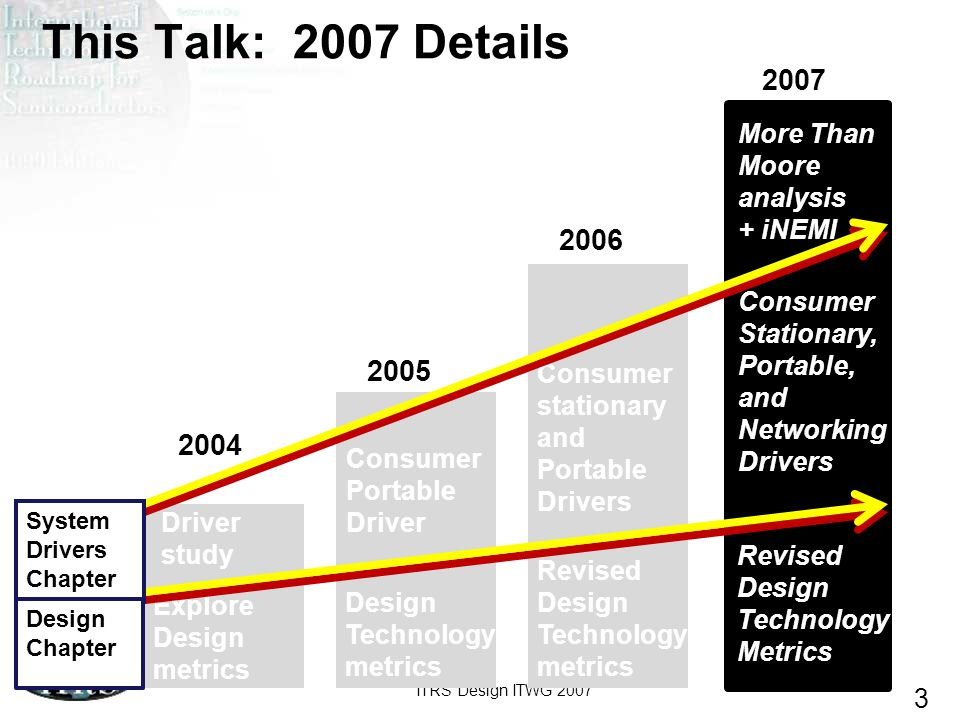 This Talk: 2007 Details 2007 2006 2005 2004 More Than Moore analysis