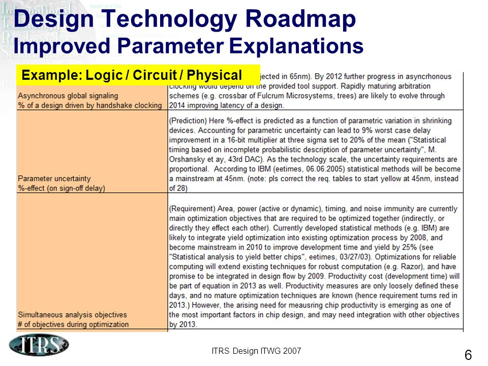 Design Technology Roadmap Improved Parameter Explanations