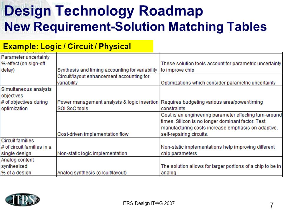 Design Technology Roadmap New Requirement-Solution Matching Tables