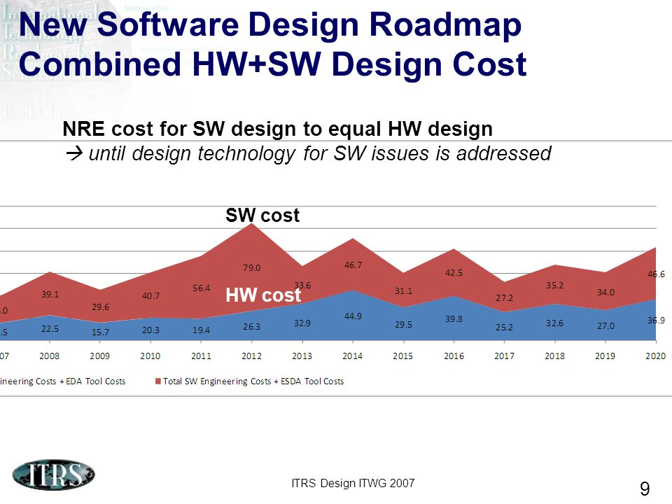 New Software Design Roadmap Combined HW+SW Design Cost