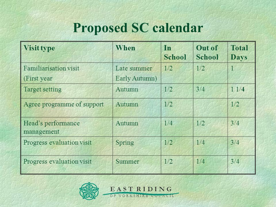 Proposed SC calendar Visit type When In School Out of School