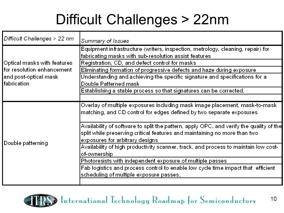 Difficult Challenges > 22nm