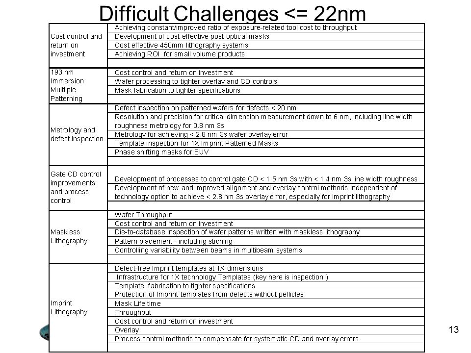 Difficult Challenges <= 22nm