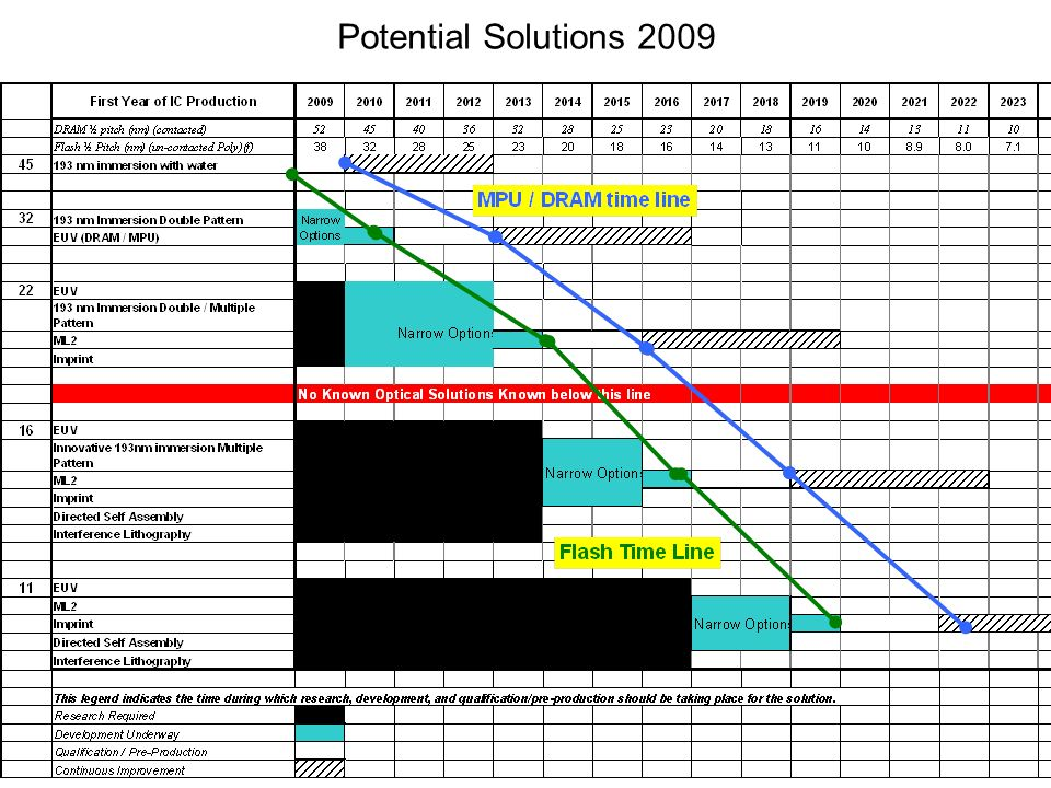 Potential Solutions 2009