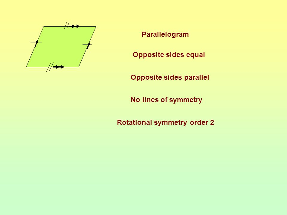 Parallelogram Opposite sides equal. Opposite sides parallel.