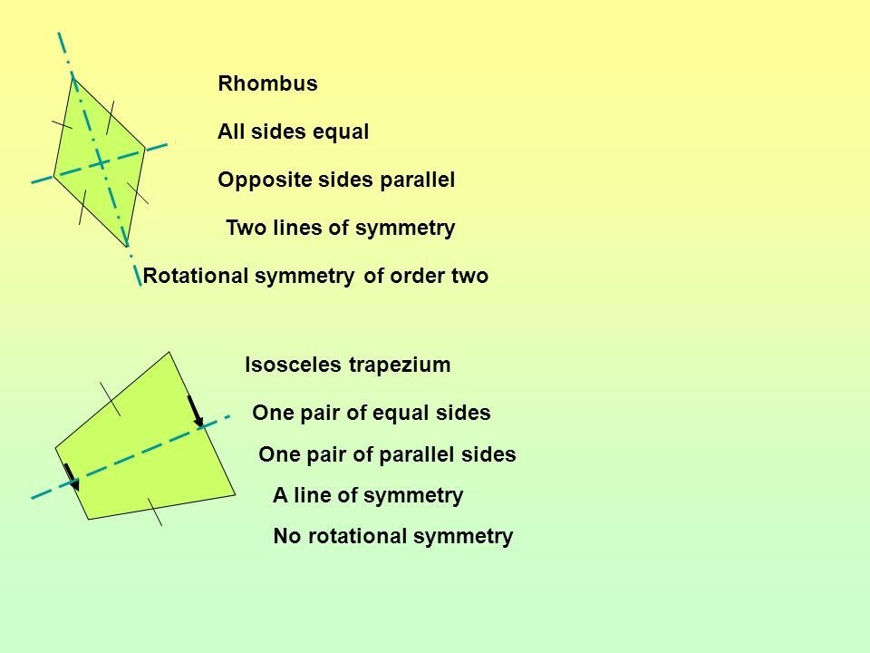Rhombus All sides equal. Opposite sides parallel. Two lines of symmetry. Rotational symmetry of order two.