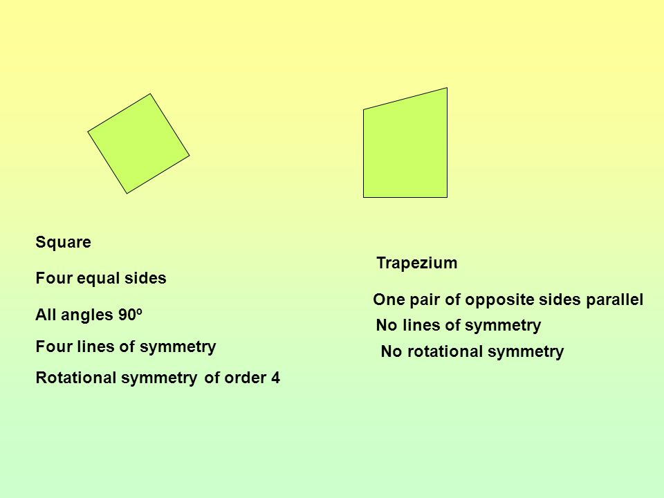 Square Trapezium. Four equal sides. One pair of opposite sides parallel. All angles 90º. No lines of symmetry.