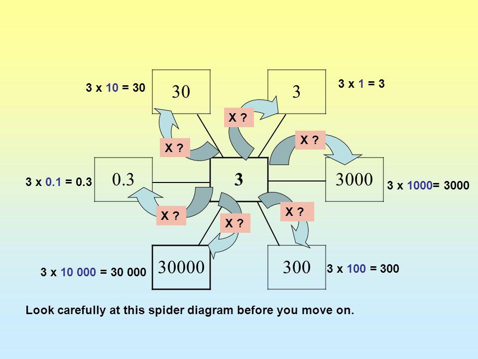 30 3. 0.3. 3000. 30000. 300. 3 x 1 = 3. 3 x 10 = 30. X X X 3 x 0.1 = 0.3. 3 x 1000= 3000.