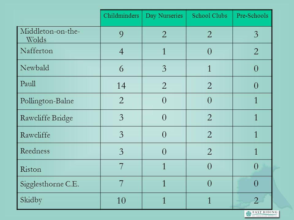 ChildmindersDay Nurseries. School Clubs. Pre-Schools. Middleton-on-the- Wolds. 9. 2. 3. Nafferton. 4.