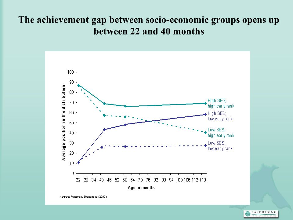 The achievement gap between socio-economic groups opens up between 22 and 40 months