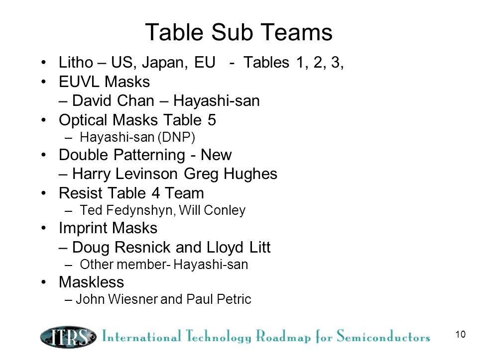 Table Sub Teams Litho – US, Japan, EU - Tables 1, 2, 3, EUVL Masks