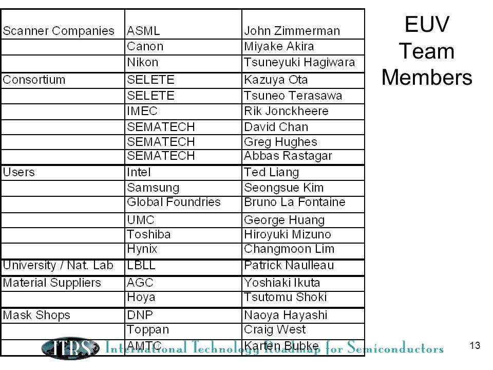 EUV Team Members