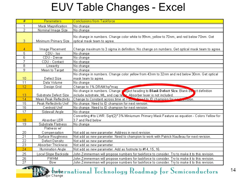 EUV Table Changes - Excel