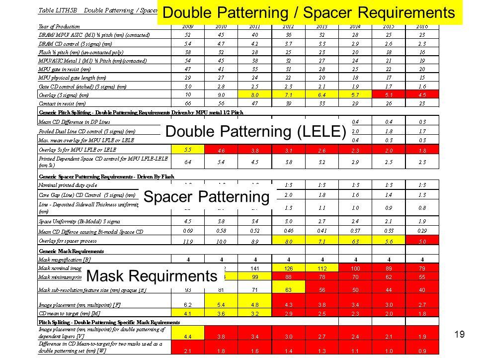 Double Patterning / Spacer Requirements