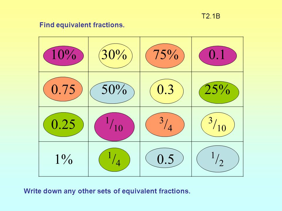 T2.1B Find equivalent fractions. 10% 30% 75% 0.1. 0.75. 50% 0.3. 25% 0.25. 1/10. 3/4. 3/10.