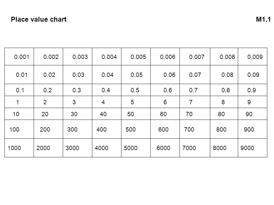 Place value chart M1.1 0.001. 0.002. 0.003. 0.004. 0.005. 0.006. 0.007. 0.008. 0.009. 0.01.