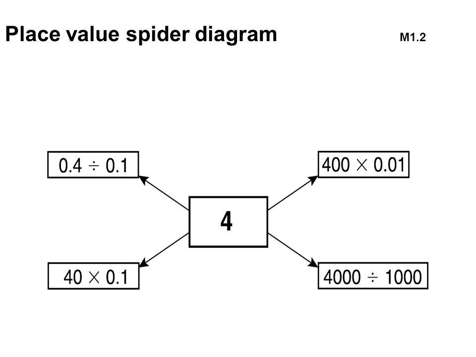 Place value spider diagram M1.2