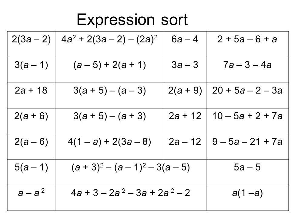 Expression sort 2(3a – 2) 4a2 + 2(3a – 2) – (2a)2 6a – 4