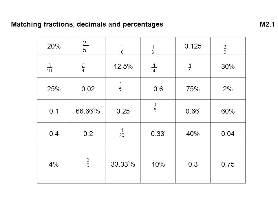 Matching fractions, decimals and percentages M2.1
