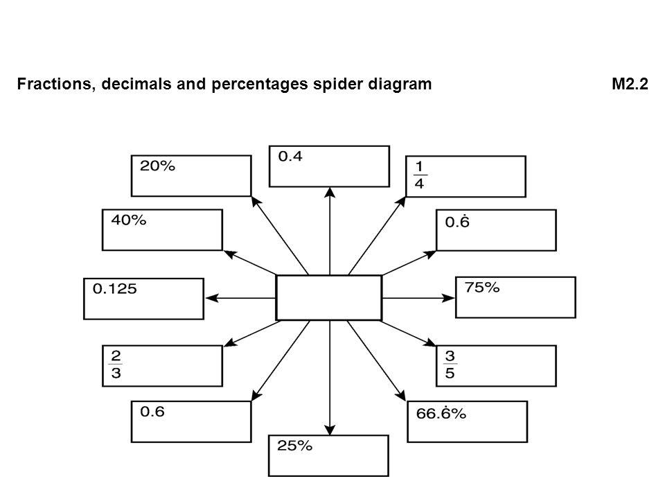 Fractions, decimals and percentages spider diagram M2.2