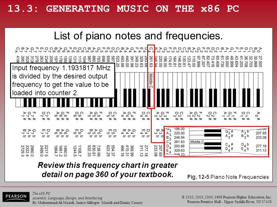 Computer Frequency Chart : Dec hex bin d org thirteen timer ppt video