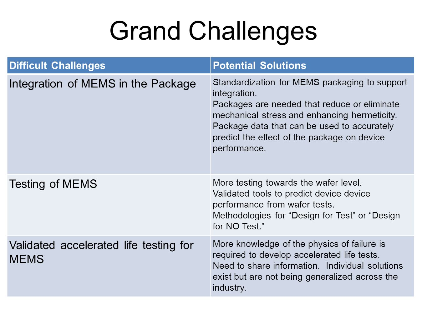 Grand Challenges Integration of MEMS in the Package Testing of MEMS