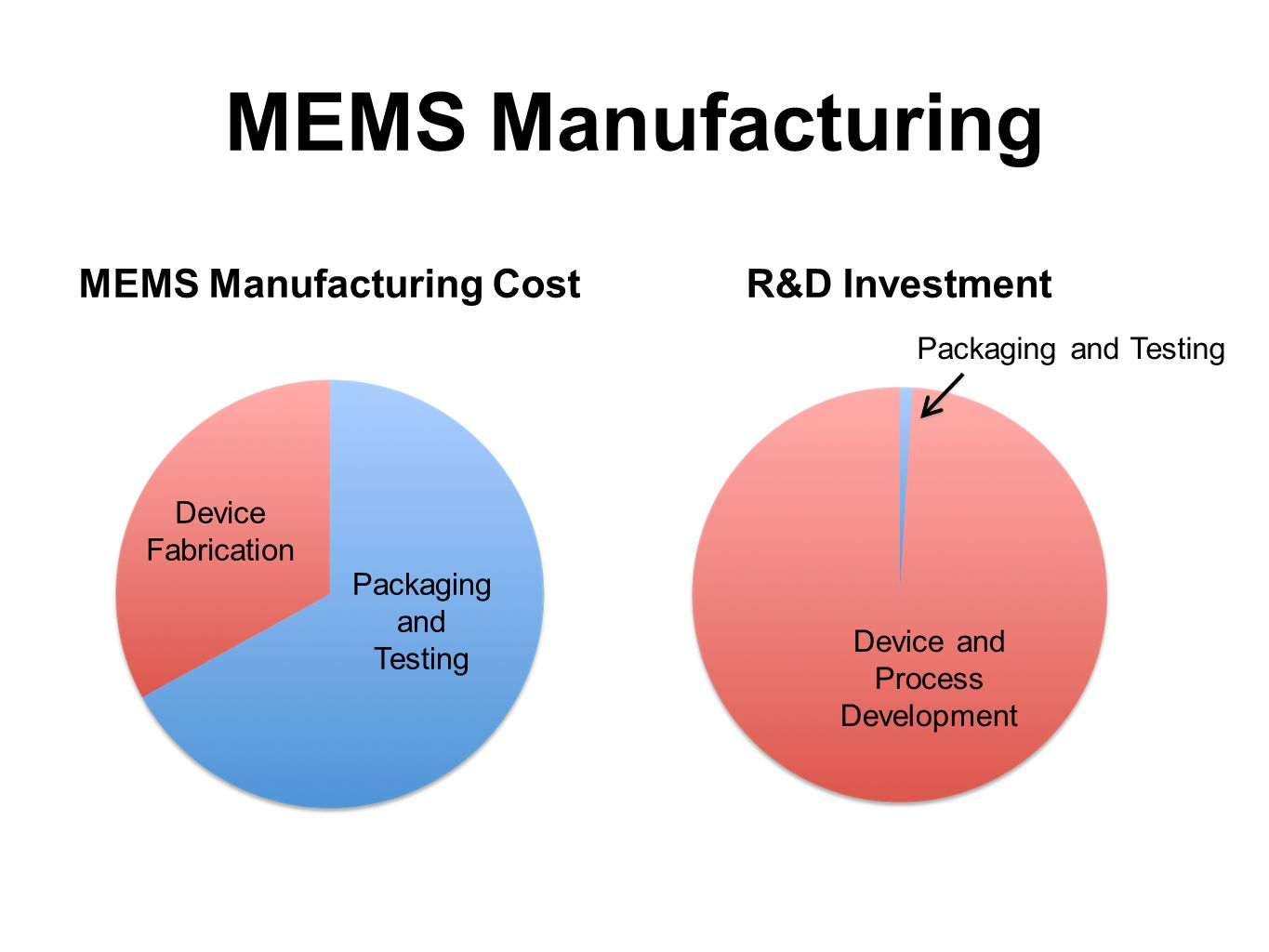 MEMS Manufacturing MEMS Manufacturing Cost R&D Investment