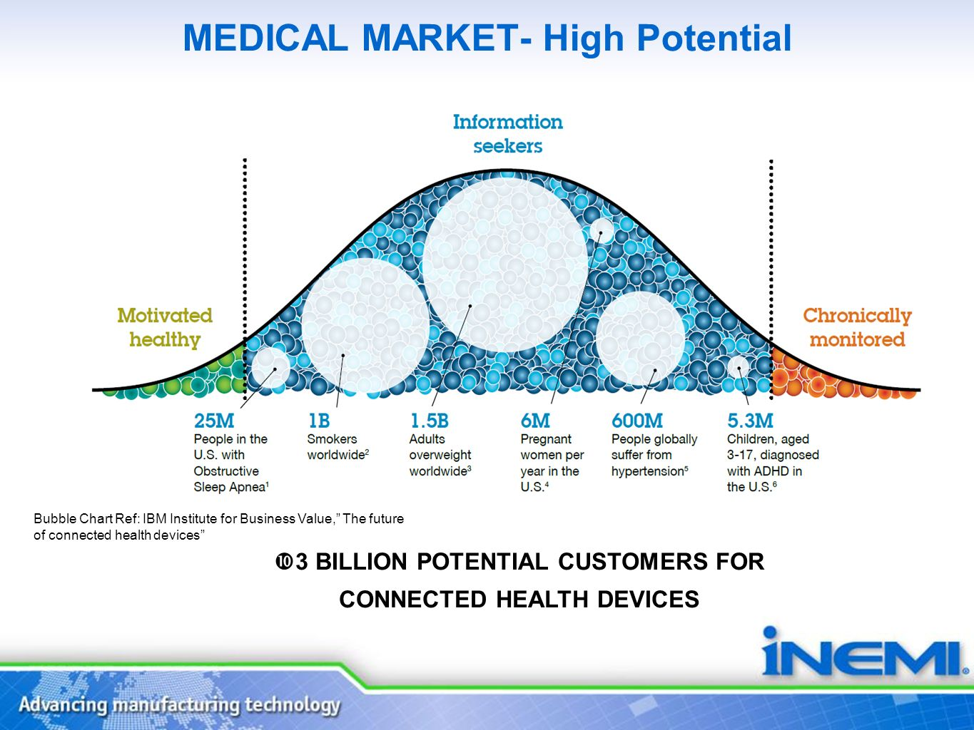 MEDICAL MARKET- High Potential