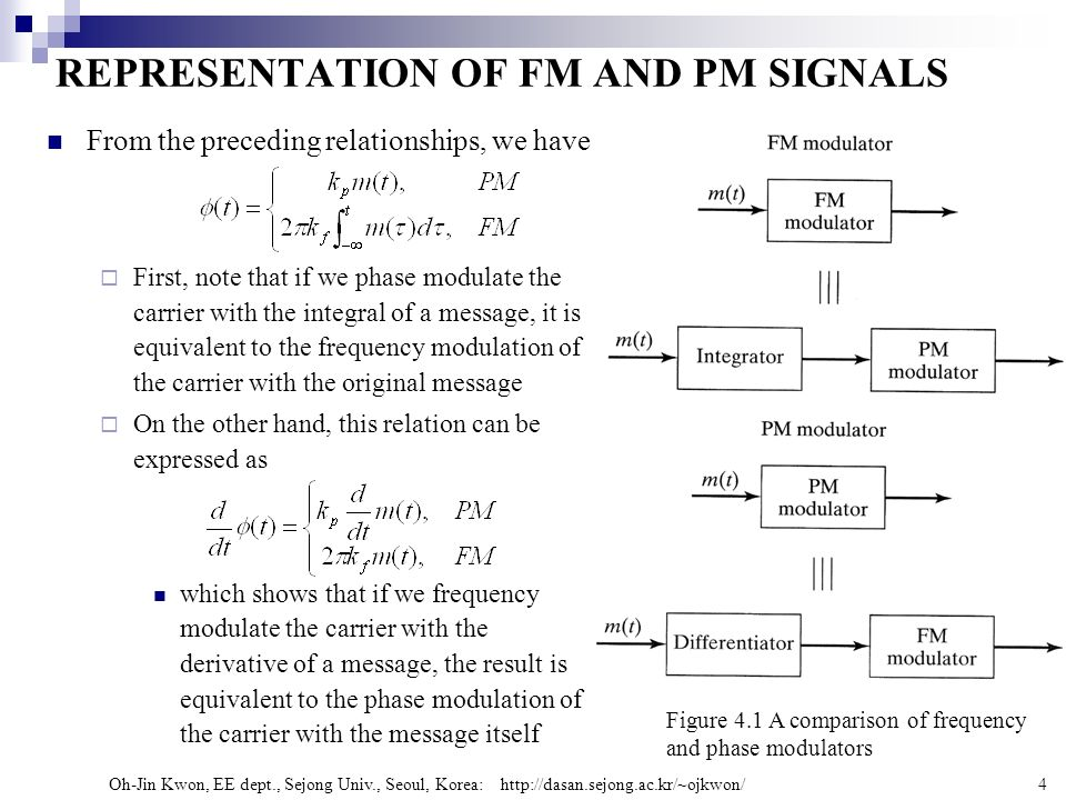 phase modulation and frequency relationship questions
